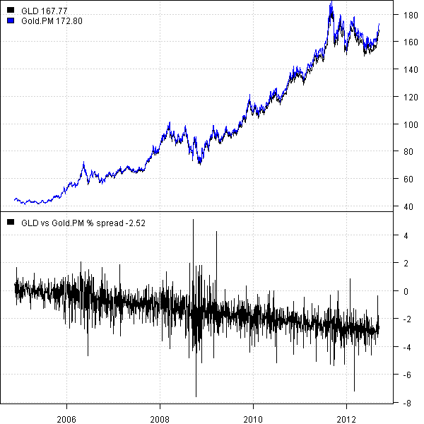 Extending Gold time series