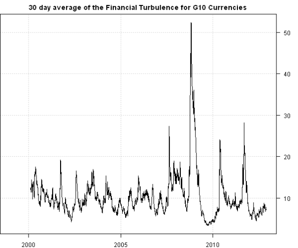 Financial Turbulence Example