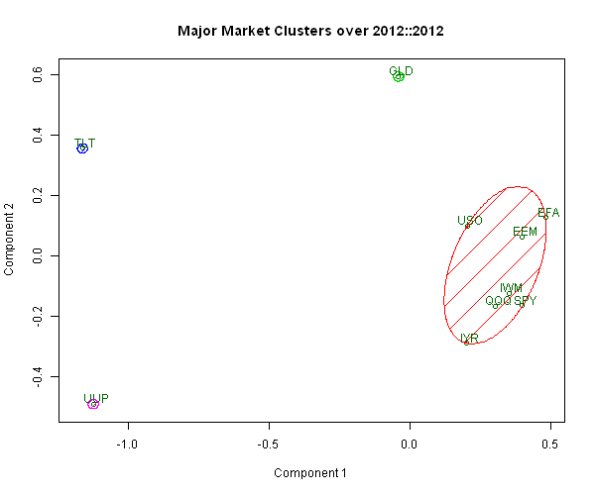 Examples of Current Major Market Clusters